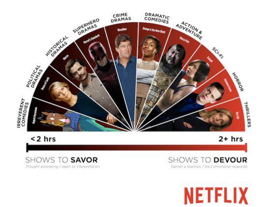 מדד נטפליקס לז'אנרים וסדרות שהקהל גומע בזריזות (מימין) ועד התענגות ארוכת טווח (משמאל).